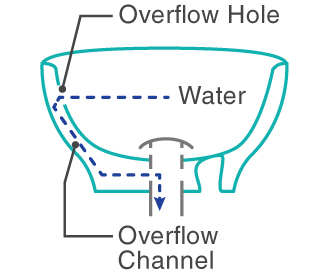 Ordinaire ... Drain Opening To Clear Out Any Buildup In The System. Their Options,  Such As Snaking Or Plunging The Overflow Drain, Will Not Work The Same Way  As On ...